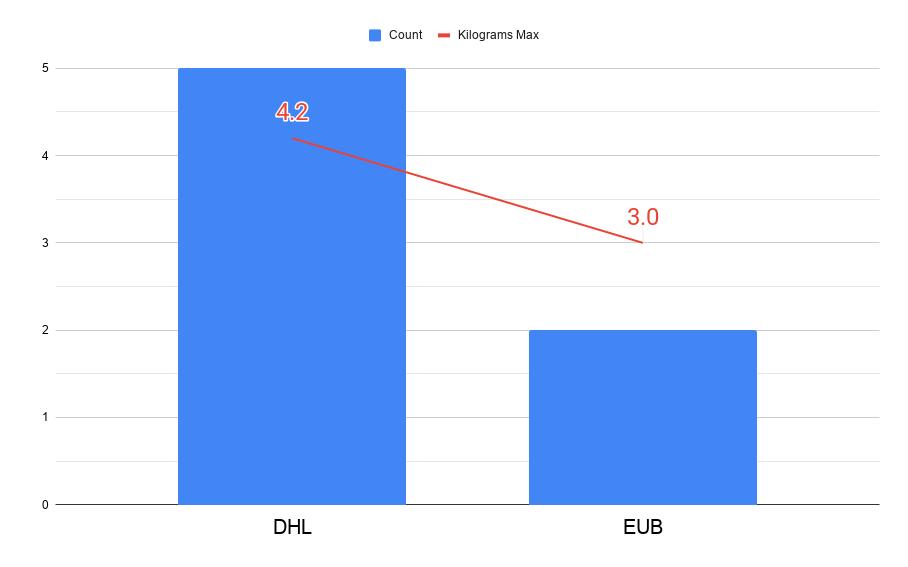Belgium Max Shipping Chart